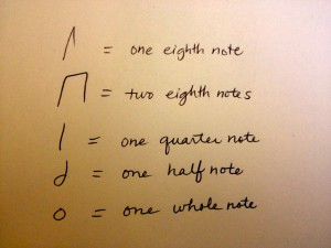 notes notation